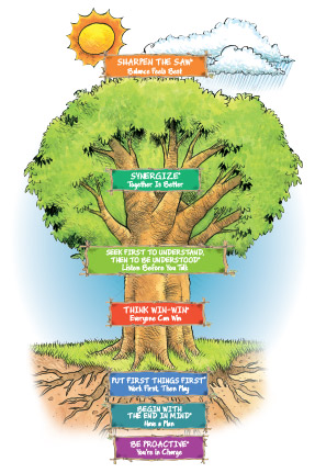 The Leadership Tree