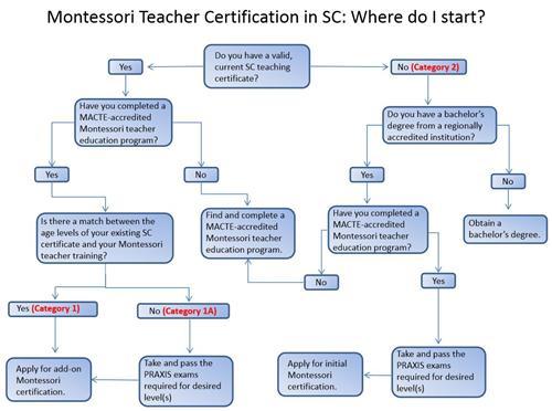 Montessori Services / So You Want to be a Montessori Teacher